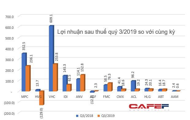 Bức tranh ngành thủy sản quý 3/2019: Kết quả kinh doanh giảm sút, điểm sáng ở vài doanh nghiệp có lợi nhuận tăng trưởng - Ảnh 5.