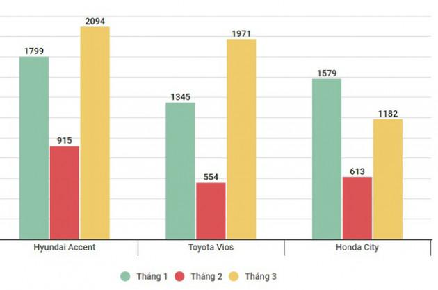 Bùng nổ doanh số, sedan cỡ nhỏ ngày càng được lòng người dùng Việt