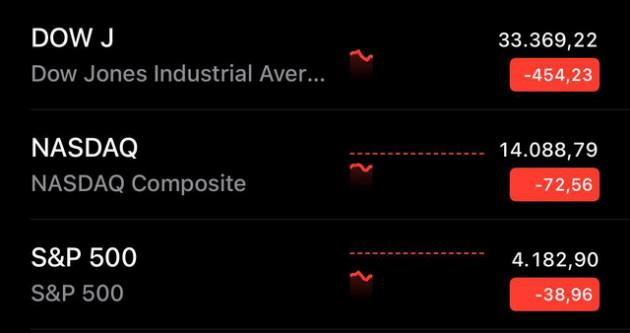 Chứng khoán Mỹ bị bán tháo mạnh, Dow Jones mất gần 500 điểm và ghi nhận tuần tồi tệ nhất kể từ tháng 1 - Ảnh 1.