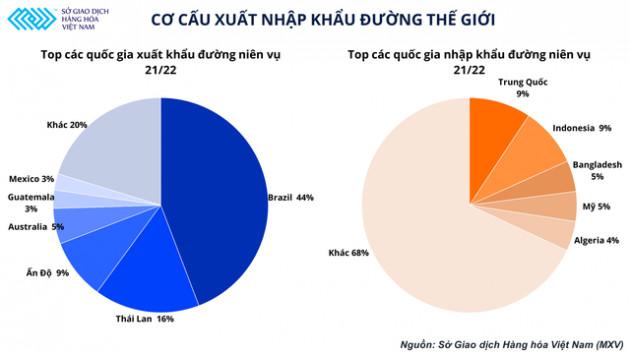Có độ trễ so với thế giới, giá đường Việt Nam được dự đoán sẽ tiếp đà tăng trong tháng 10