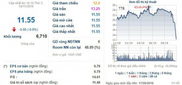 Cổ phiếu giảm sàn 7 phiên liên tiếp, Tập đoàn Tiến Bộ (TTB) giải trình: Không có hoạt động bất thường nào tác động đến việc giảm giá chứng khoán - Ảnh 1.