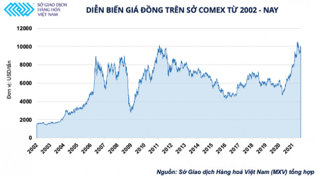 """""""Dầu mỏ mới của thế giới"""" trở thành điểm nóng trên thị trường đầu tư hàng hóa"""