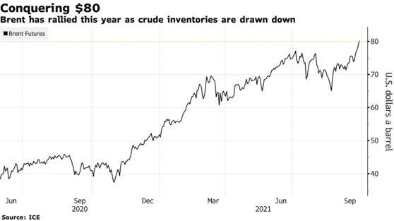 Đây là những nguyên nhân khiến giá dầu sẽ không chỉ dừng lại ở mức 80 USD/thùng - Ảnh 1.
