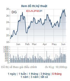 DIC Corp (DIG) triển khai phương án phát hành 15 triệu cổ phiếu ESOP - Ảnh 1.