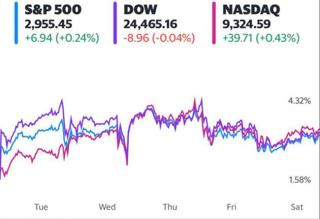 Đón nhận thông tin tích cực từ thử nghiệm vắc-xin và nền kinh tế mở cửa trở lại, Dow Jones ghi nhận đà tăng theo tuần mạnh nhất kể từ tháng 4 - Ảnh 1.