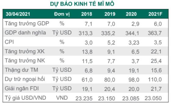 """Dragon Capital: """"Định giá cổ phiếu ngân hàng và TTCK Việt Nam vẫn rất hấp dẫn dù đã tăng mạnh"""" - Ảnh 2."""