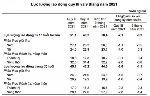 GDP quý 3 giảm sâu ảnh hưởng ra sao đến lương bình quân lao động?