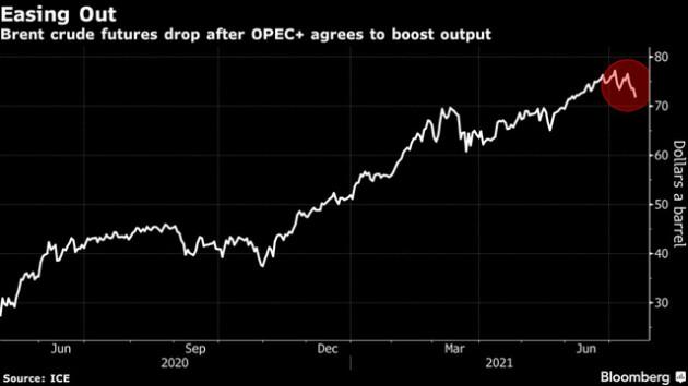 Giá dầu lao dốc gần 6%, thấp nhất trong 6 tuần qua