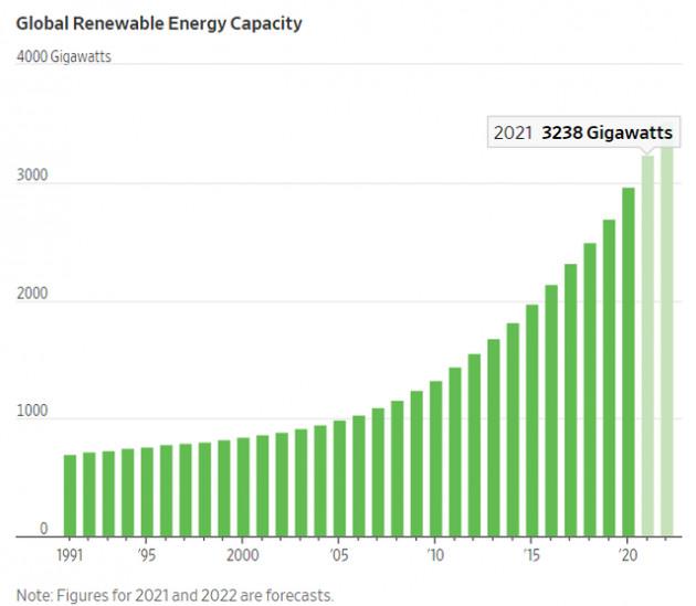 IEA: Cơ chế ưu đãi tại Việt Nam, Trung Quốc và Mỹ là động lực giúp sản lượng năng lượng tái tạo đạt kỷ lục - Ảnh 1.