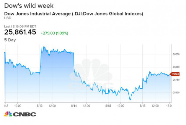 Kết thúc một tuần đầy biến động, Dow Jones lấy lại đà tăng với hơn 300 điểm - Ảnh 1.