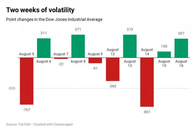 Kết thúc một tuần đầy biến động, Dow Jones lấy lại đà tăng với hơn 300 điểm - Ảnh 2.