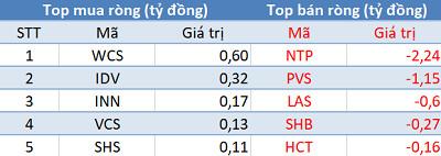 Khối ngoại trở lại mua ròng hơn 100 tỷ đồng, VN-Index bứt phá gần 7 điểm trong phiên 21/9 - Ảnh 2.