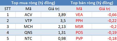 Khối ngoại trở lại mua ròng hơn 100 tỷ đồng, VN-Index bứt phá gần 7 điểm trong phiên 21/9 - Ảnh 3.