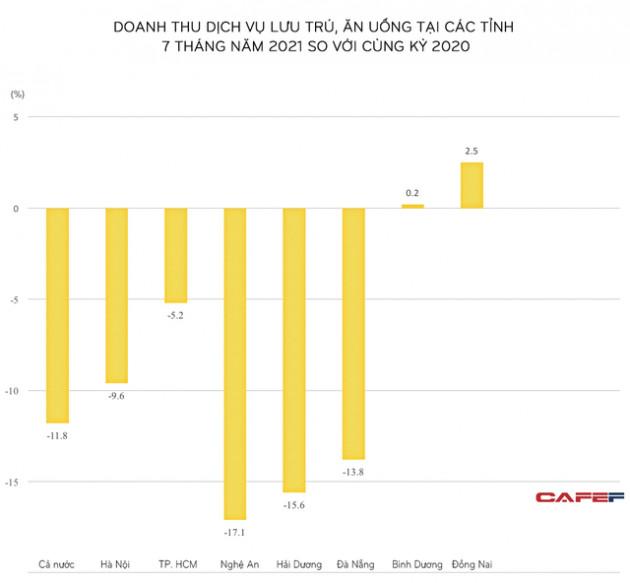 Loạt địa phương có doanh thu từ F&B giảm mạnh nhất: Những 'ông lớn' Golden Gate hay Sabeco cũng không 'cứu' được cả ngành?