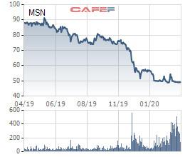 Masan Group hoàn tất huy động thêm 2.000 tỷ đồng trái phiếu lãi suất 9,3%/năm - Ảnh 2.