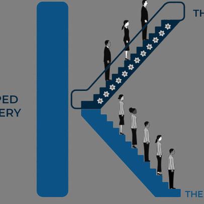 Mô hình chữ K: Cần sự 'nâng đỡ' từ chính sách tài khóa để giảm bất bình đẳng trong các nhóm ngành