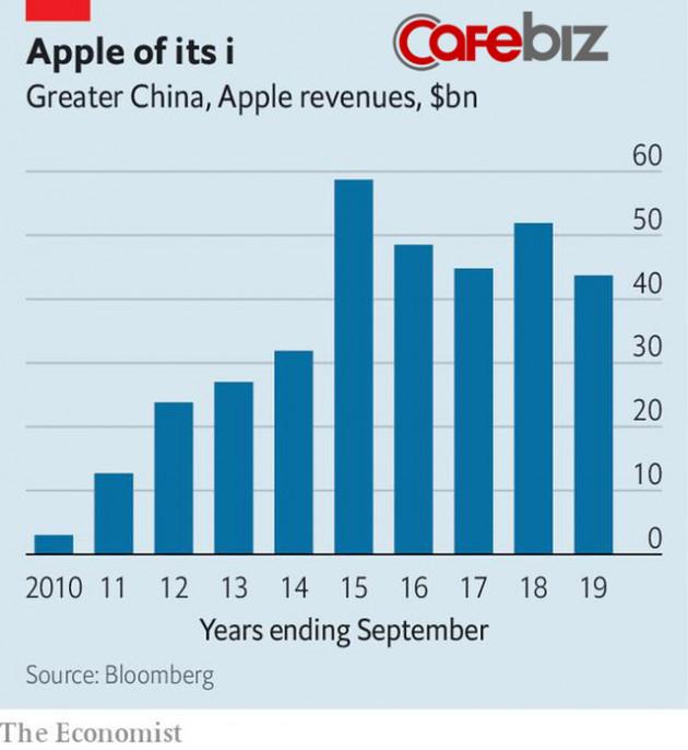 Muôn trùng khó khăn bủa vây Apple ở Trung Quốc