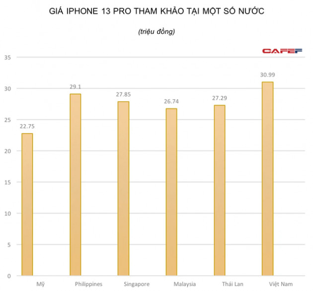 Người dân Singapore cần làm việc 6 ngày, Malaysia cần 34 ngày, còn người Việt mất bao lâu để đủ tiền mua iPhone 13 Pro?