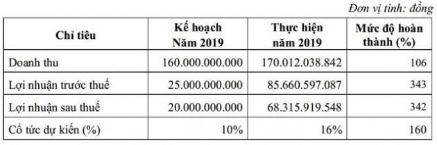 NHA: Năm 2020 dự kiến lãi 32 tỷ đồng giảm 63% so với 2019, trình phương án chuyển sàn sang HoSE - Ảnh 1.