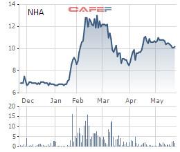 NHA: Năm 2020 dự kiến lãi 32 tỷ đồng giảm 63% so với 2019, trình phương án chuyển sàn sang HoSE - Ảnh 4.
