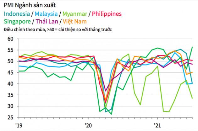 PMI ASEAN tháng 7 xuống còn 44,6 điểm, với 5/7 nước có điều kiện kinh doanh giảm - Ảnh 2.