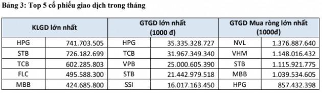 Quy mô thị trường tăng vọt, cuối tháng 7 HoSE có 37 doanh nghiệp niêm yết tỷ đô - Ảnh 2.