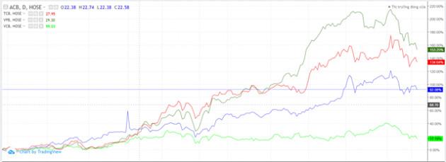 Quỹ ngoại đang 'ôm' cổ phiếu ngân hàng nào?