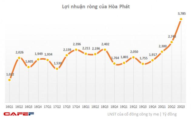 Quỹ PENM đăng ký bán toàn bộ 76,5 triệu cổ phiếu HPG, ông Trần Đình Long sẽ chi khoảng 900 tỷ mua thoả thuận 24 triệu cổ phiếu từ Phó Chủ tịch HĐQT - Ảnh 4.