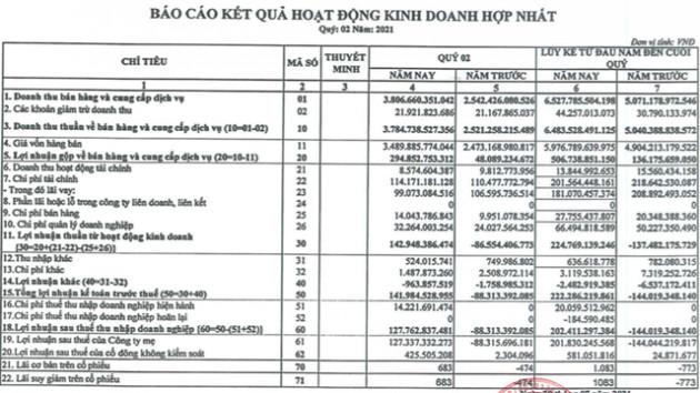 Thép Pomina (POM): Chuyển lỗ hàng trăm tỷ sang có lãi ròng 144 tỷ nửa đầu năm, thực hiện 34% chỉ tiêu 2021 - Ảnh 1.