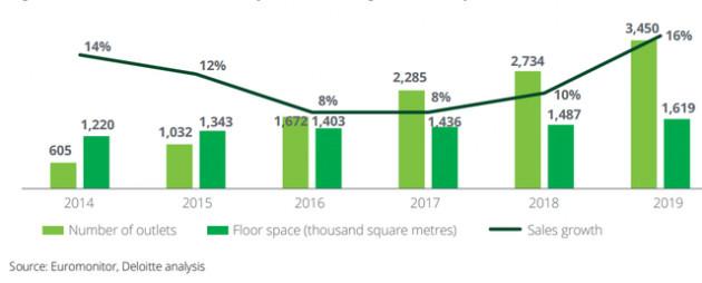 Thị trường bán lẻ Việt Nam: Doanh nghiệp Việt ngày càng chiếm lĩnh, doanh nghiệp ngoại dần rút lui - Ảnh 1.