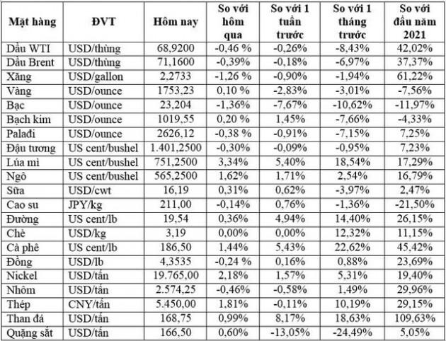 Thị trường ngày 13/8: Dầu, quặng sắt, cao su đồng loạt giảm, giá nickel cao nhất hai tuần
