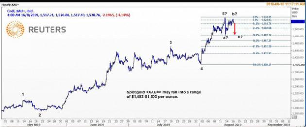 Thị trường ngày 17/8: Dầu bật tăng, vàng quay đầu giảm - Ảnh 1.