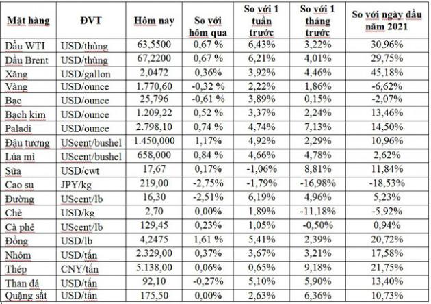 Thị trường ngày 20/4: Giá dầu, đồng, quặng sắt, cà phê đồng loạt tăng trong khi vàng, thép, cao su đi xuống - Ảnh 1.