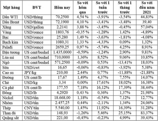 Thị trường ngày 22/7: Giá dầu tăng hơn 4%, vàng thấp nhất một tuần, cà phê cao nhất 6,5 năm - Ảnh 1.