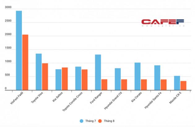 Thị trường ô tô Việt Nam tháng 8: Sức bán tụt thảm, nhiều mẫu xe hot có doanh số thấp khó tin - Ảnh 2.