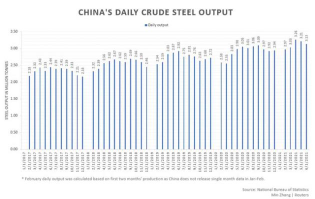 Trung Quốc tăng mạnh thuế xuất khẩu sắt thép từ 1/8 - Ảnh 1.