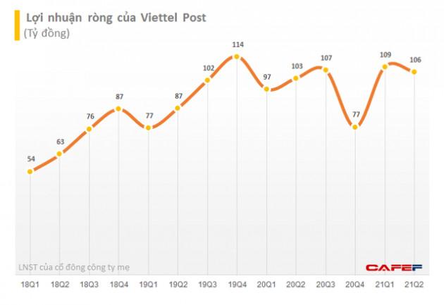 Viettel Post (VTP) báo lãi ròng quý 2 đạt 106 tỷ đồng, 6 tháng thực hiện 43% kế hoạch lợi nhuận năm - Ảnh 1.