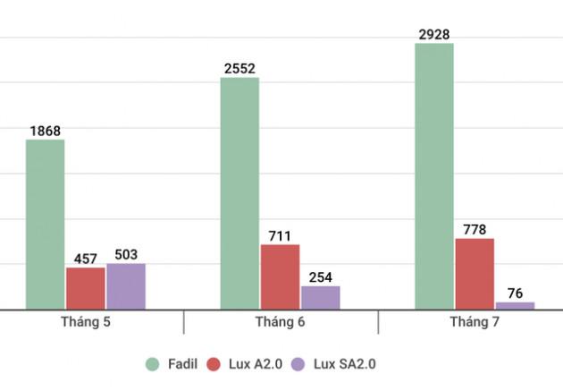 VinFast Fadil đạt doanh số kỷ lục gần 3.000 xe trong tháng 7 - Ảnh 1.