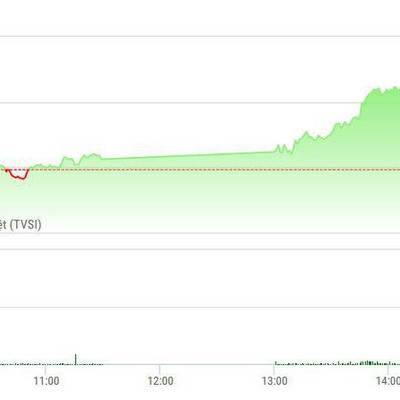 """Chứng khoán chiều 17/9: Blue-chips mạnh thêm, VN-Index tăng """"bung lụa"""""""