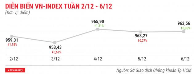 Cổ phiếu tăng/giảm mạnh nhất tuần 2-6/12: NAV tăng sốc