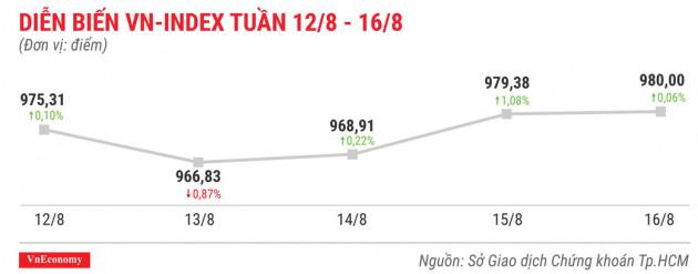 Cổ phiếu tăng/giảm mạnh tuần 12-16/8: Lại là GAB và VIS