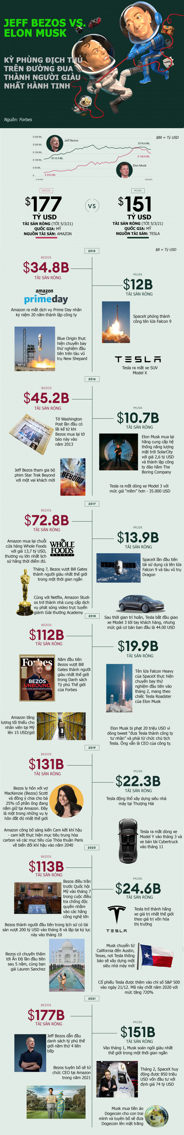 Jeff Bezos và Elon Musk đối đầu nhau thế nào trên đường đua tỷ phú?