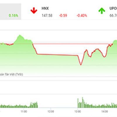 Khả năng áp lực bán tăng cao khi VN-Index áp sát vùng 1.000 điểm