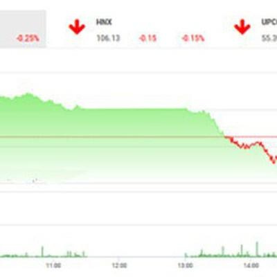 """Nhận định chứng khoán ngày 23/5: """"Vn-Index dự báo sẽ tiếp tục giảm về vùng 980-983"""""""