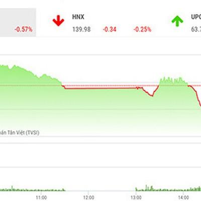 Tiếp tục có sự phân hoá mạnh giữa các dòng cổ phiếu