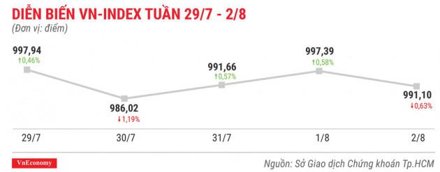 Top 10 cổ phiếu tăng/giảm mạnh nhất tuần 29/7-2/8
