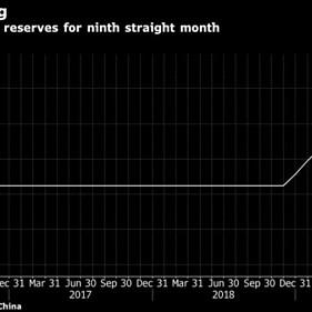 dự trữ vàng của Trung Quốc đã tăng 9 tháng liên tiếp.